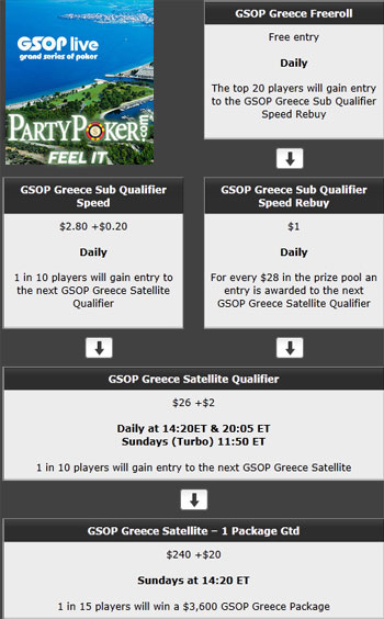 Schedule for PartyPoker GSOP Greece Freeroll and qualifiers.