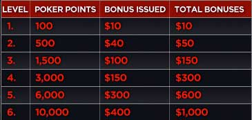 Bodog guide poker bonus