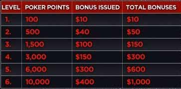 Bodog poker bonuser