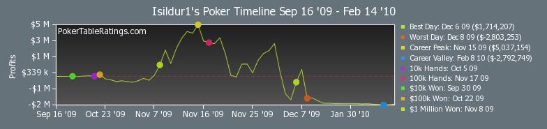 Isildur1 Full Tilt Poker ranking stats